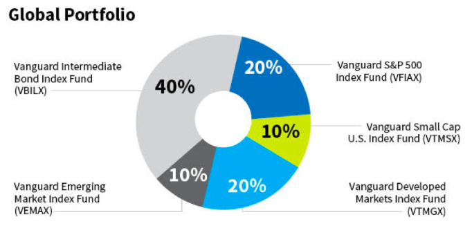 Global Portfolio comprised of Five Index Funds: Vanguard Intermediate Bond Index Fund, Vanguard Emerging Market Index Fund, Vanguard S&P 500 Index Fund, Vanguard Small Cap U.S. Index Fund, Vanguard Developed Markets Index Fund